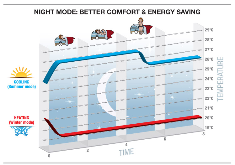Sleep mode: Better comfort & Energy saving