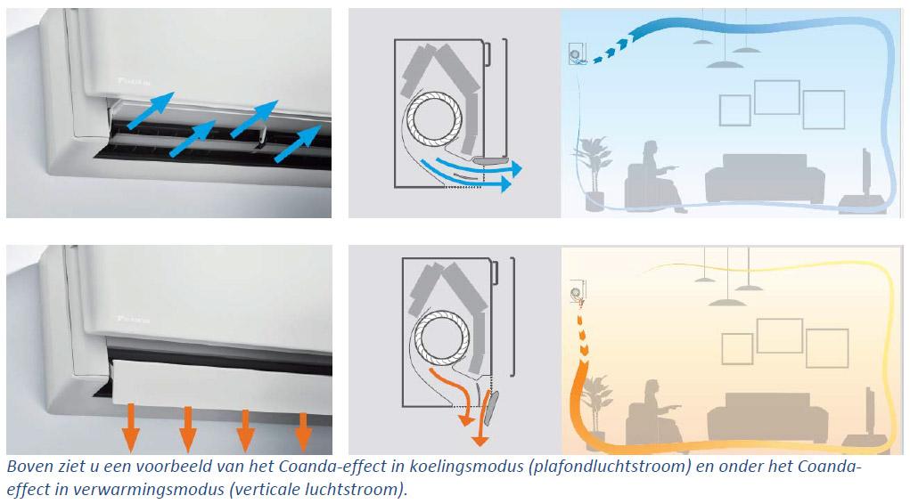 Boven ziet u een voorbeeld van het Coanda-effect in koelingsmodus (plafondluchtstroom) en onder het Coandaeffect in verwarmingsmodus (verticale luchtstroom).