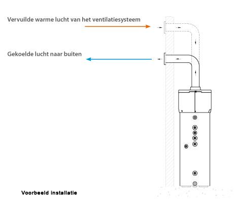 Voorbeeld installatie met mechanische ventilatie